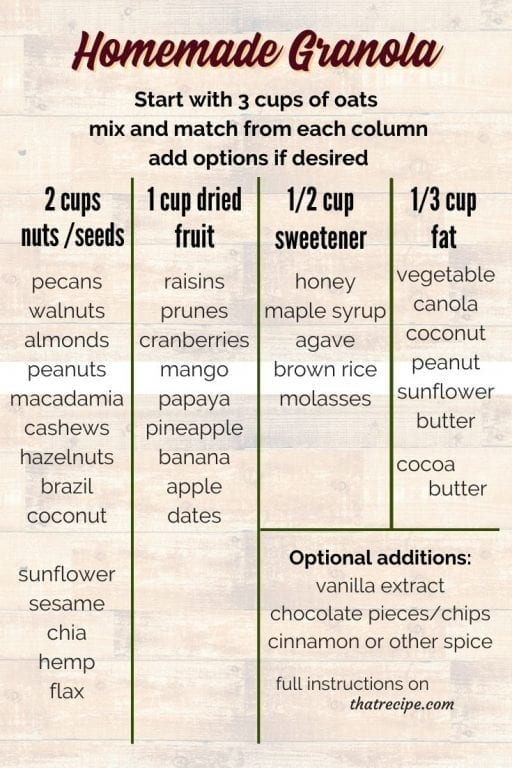 Mix and Match chart for Homemade Granola