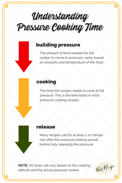 graphic showing pressure cooking time considerations